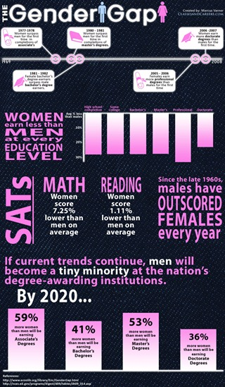 Gender Gap Infographic(2)