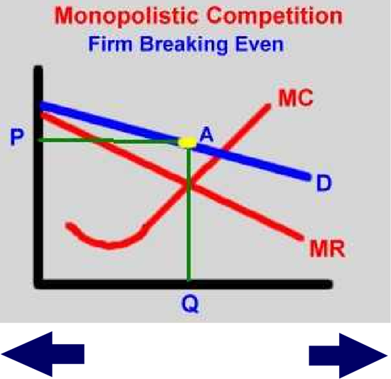 economics monopolistic competition What is monopolistic/imperfect competition definition: monopolistic/imperfect competition as the name signifies is a blend of monopoly.