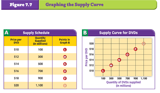 Economics Page 4. Graphing The Supply Curve Via Glencoe. Worksheet. Demand Schedule Worksheet At Clickcart.co